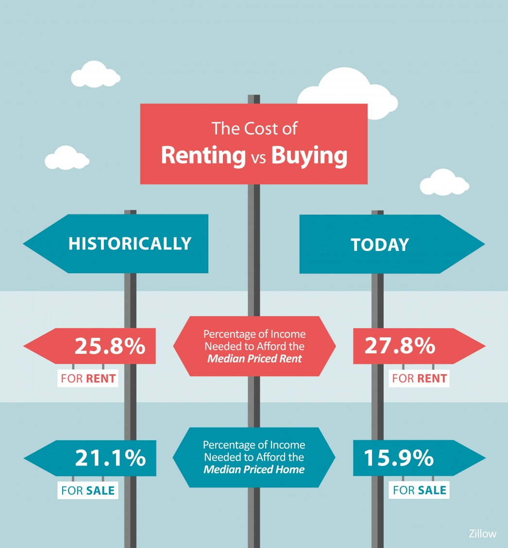 The Cost of Renting Vs. Buying a Home [INFOGRAPHIC]   MyKCM